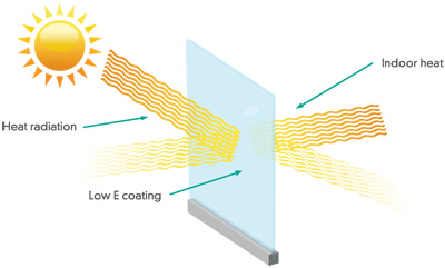 Low-e Storm Window Benefits