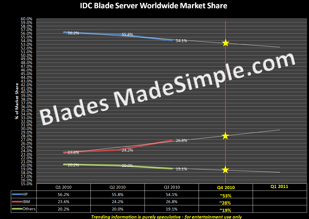 IDC Blade Server Worldwide Market Share TREND Q4 2010