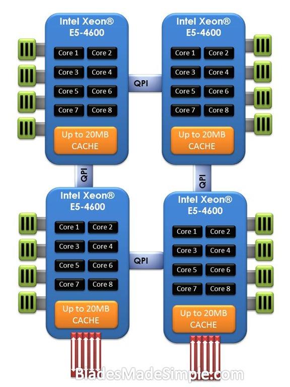 4 Socket Blade Server