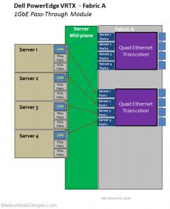 Dell PowerEdge VRTX Pass-Through Module