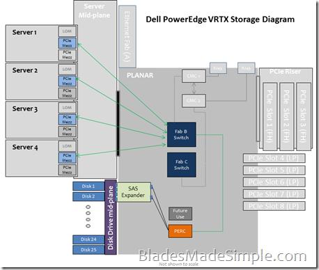 PowerEdge VRTX - Storage Diagram