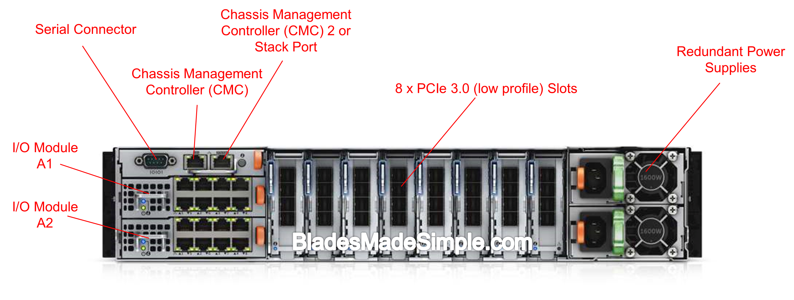Dell PowerEdge FX2s Chassis - Rear View
