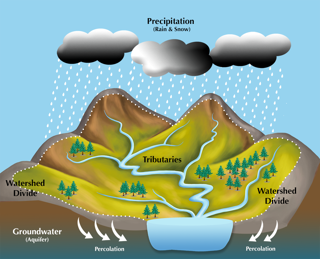 Image Source: Center for Watershed Protection