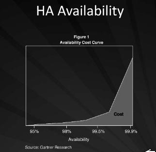 Cloud_HA_Cost