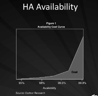 What Does HA in the Cloud Mean?