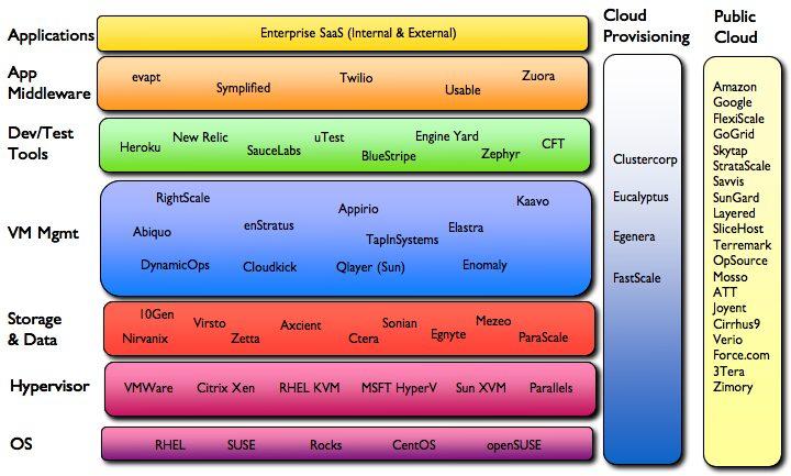 Part 2: Cloud Computing – A Complex Ecosystem?