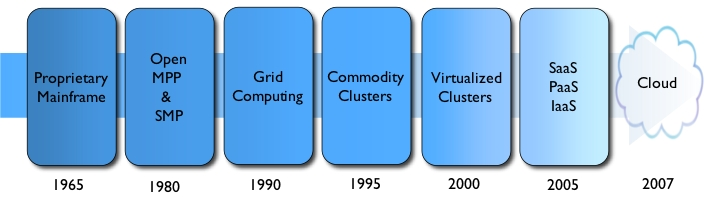 Datacenter Evolution