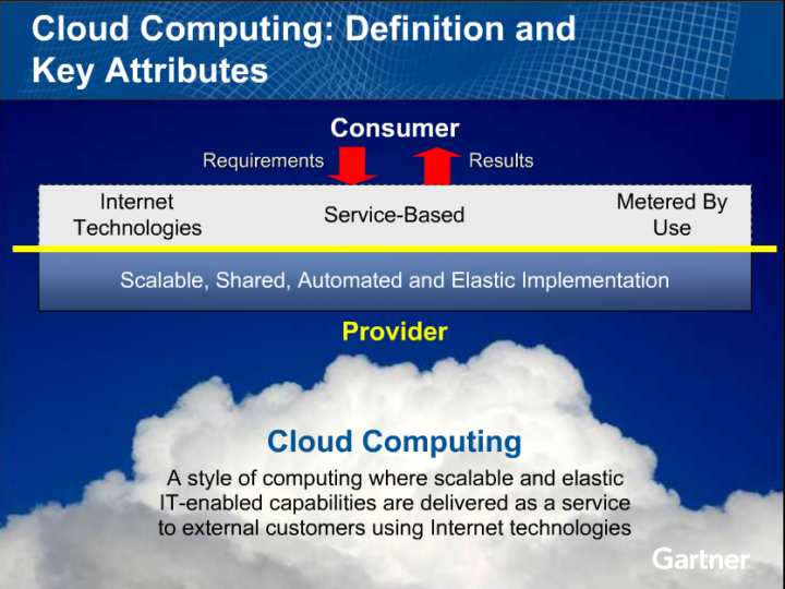 Definition of Cloud Computing – Again