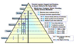 Balanced Score Card Pyramid