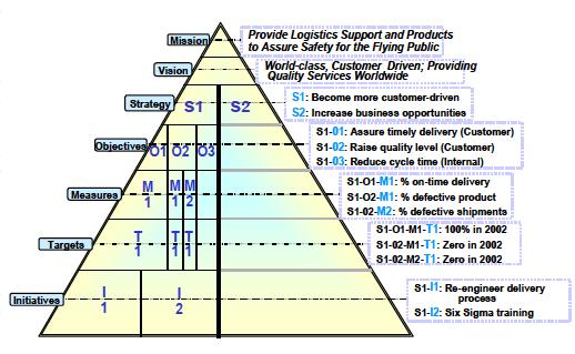 A Balanced Scorecard for the Cloud