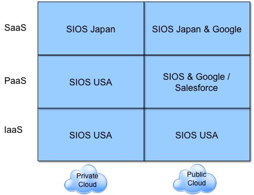 SIOS_Initiatives