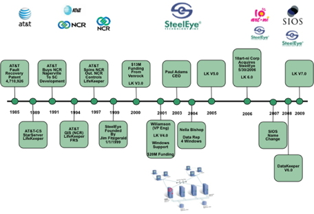 SIOS_SteelEye_History_Timeline_med