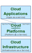 Cloud_aaS