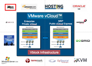 Does it really provide flexibility and choice beyond VMware products?