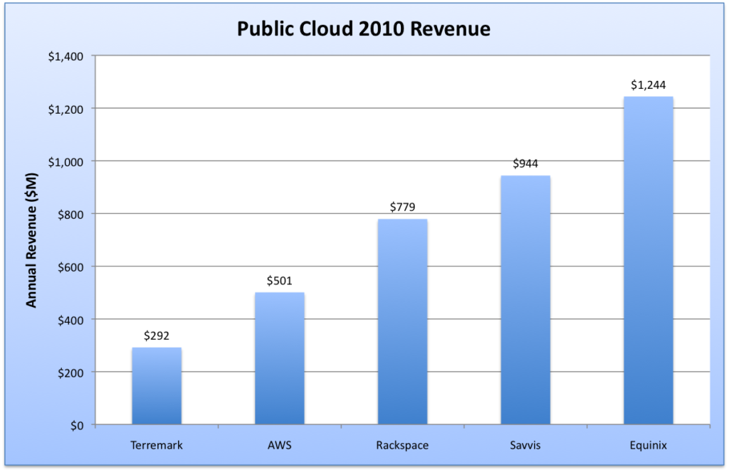 Public_Cloud_Revenue