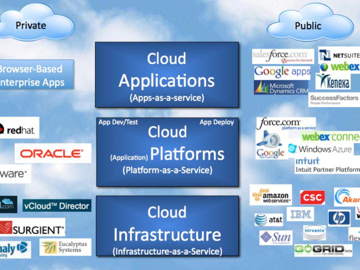 Platform as a Service = Application Focus = $True Value (IaaS is dead)