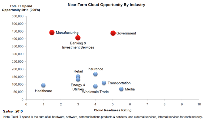 Financial will drive commercial innovation in Private Cloud