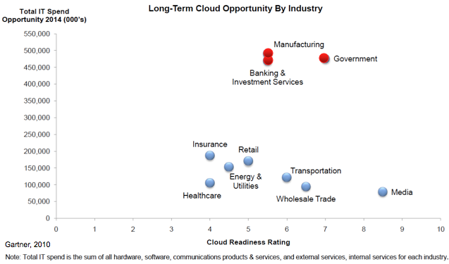 Government and Manufacturing will lead in Public Cloud (SaaS)