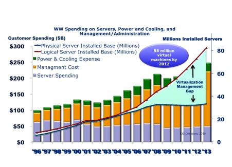 Virtualization Management Gap