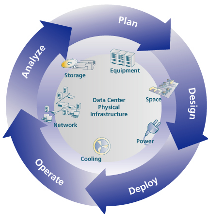 Capacity Management Challenging