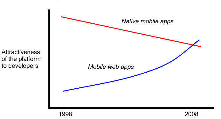 The battle of the business model – Mobile cloud web apps or native handset apps?