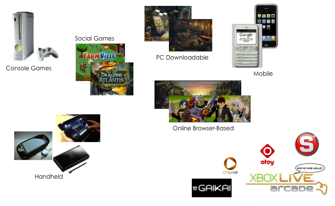 How About a Gaming PaaS?