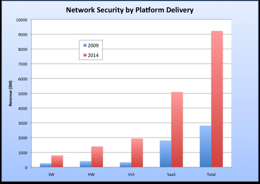 Net_Sec_Platform