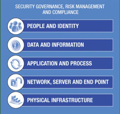 Next-Gen Security (via Cloud): Part 1 – Identity Management