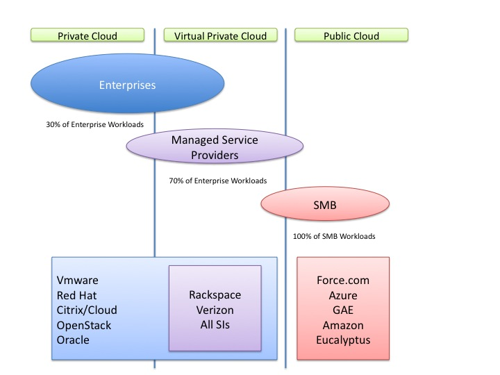 Another view of the IaaS/PaaS Cloud Landscape