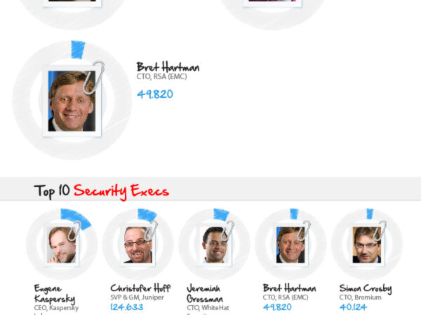 Top 25 Voices in Security