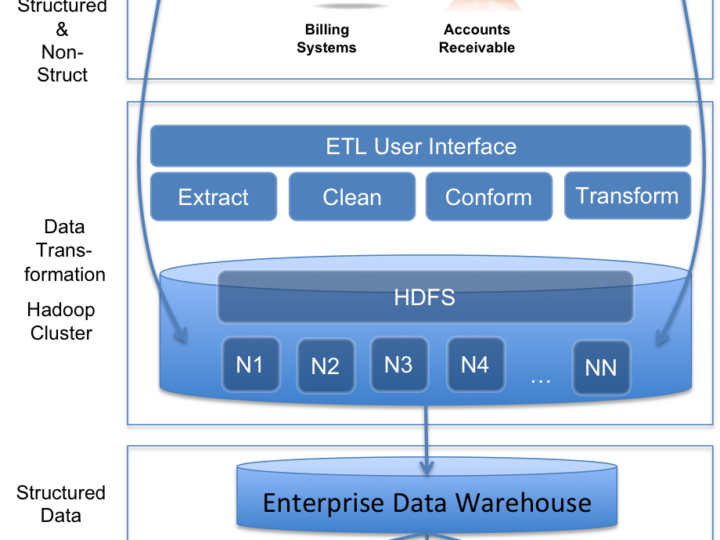 Big Data Use-Case: ETL made easy