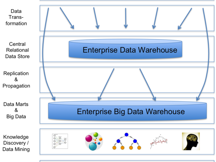 The Big Data Warehouse – The New Enterprise
