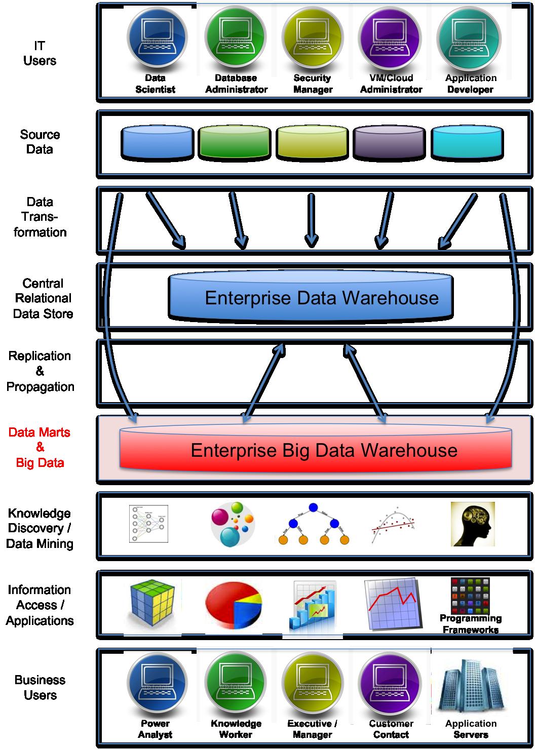 The Big Data Warehouse The New Enterprise Jim Kaskade