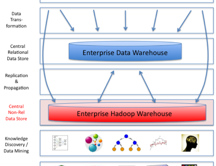 The Data Era – Moving from 1.0 to 2.0