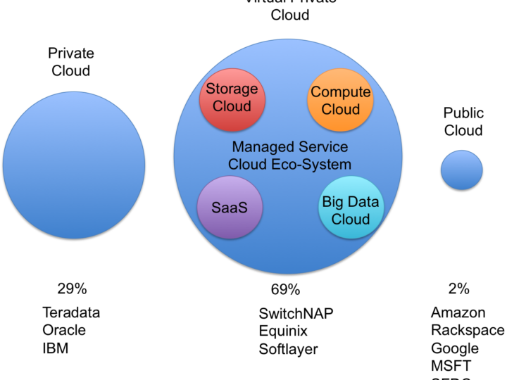 New Cloud Ecosystem
