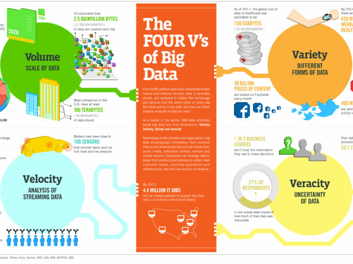2015 Big Data Startups