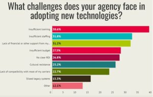 Graph of challenges agency's face with technology