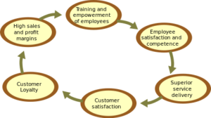 """""""The Loyalty Effect"""" Diagram"""