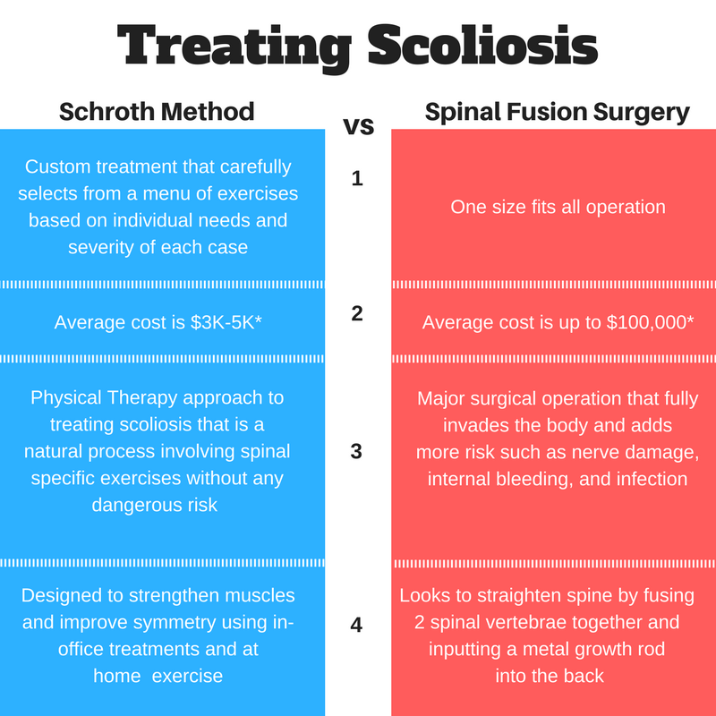 Schroth Method versus Spinal Fusion Surgery for Scoliosis in Denver Colorado.