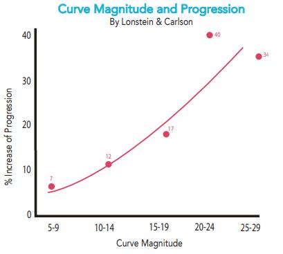 Scoliosis Curve Magnitude