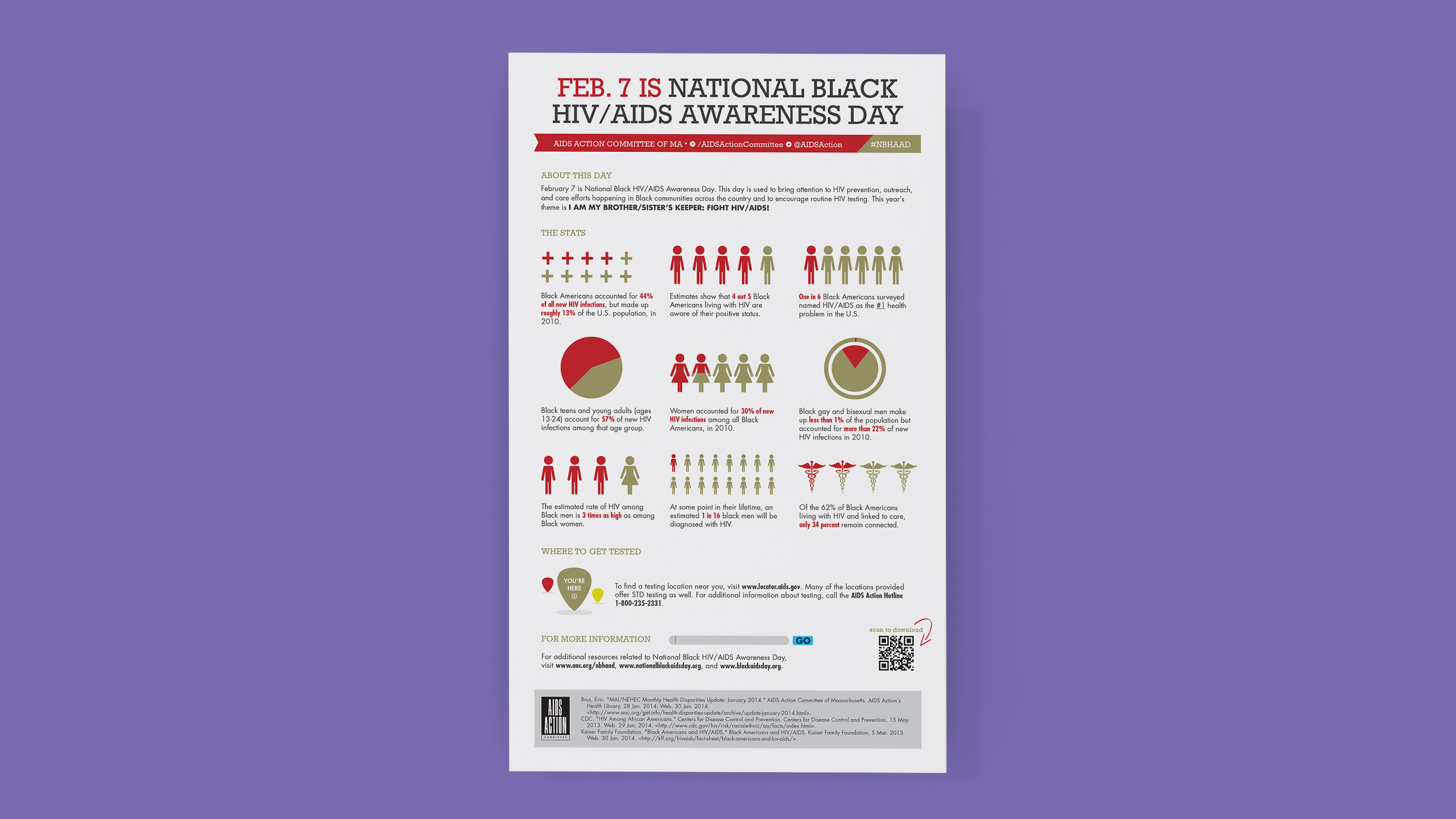National Black HIV/AIDS Awareness Day Infographic