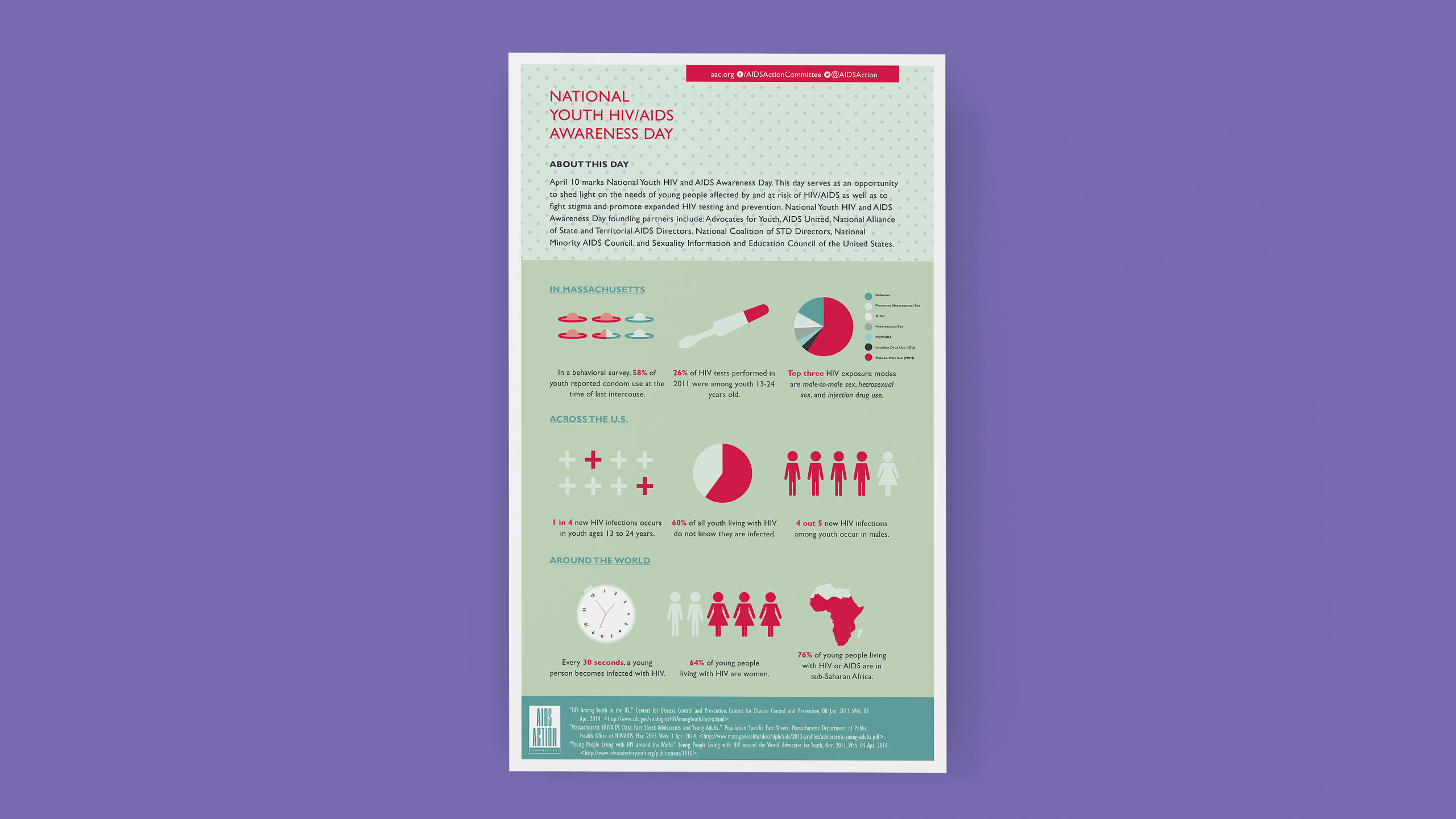 National Youth HIV/AIDS Awareness Day Infographic