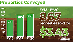 chart of properties conveyed