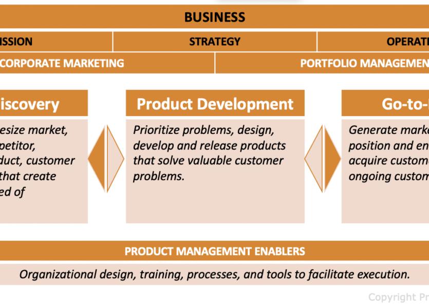 Product Management Frameworks