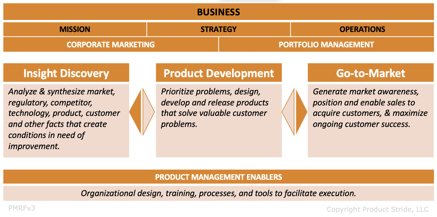 Product Management Frameworks