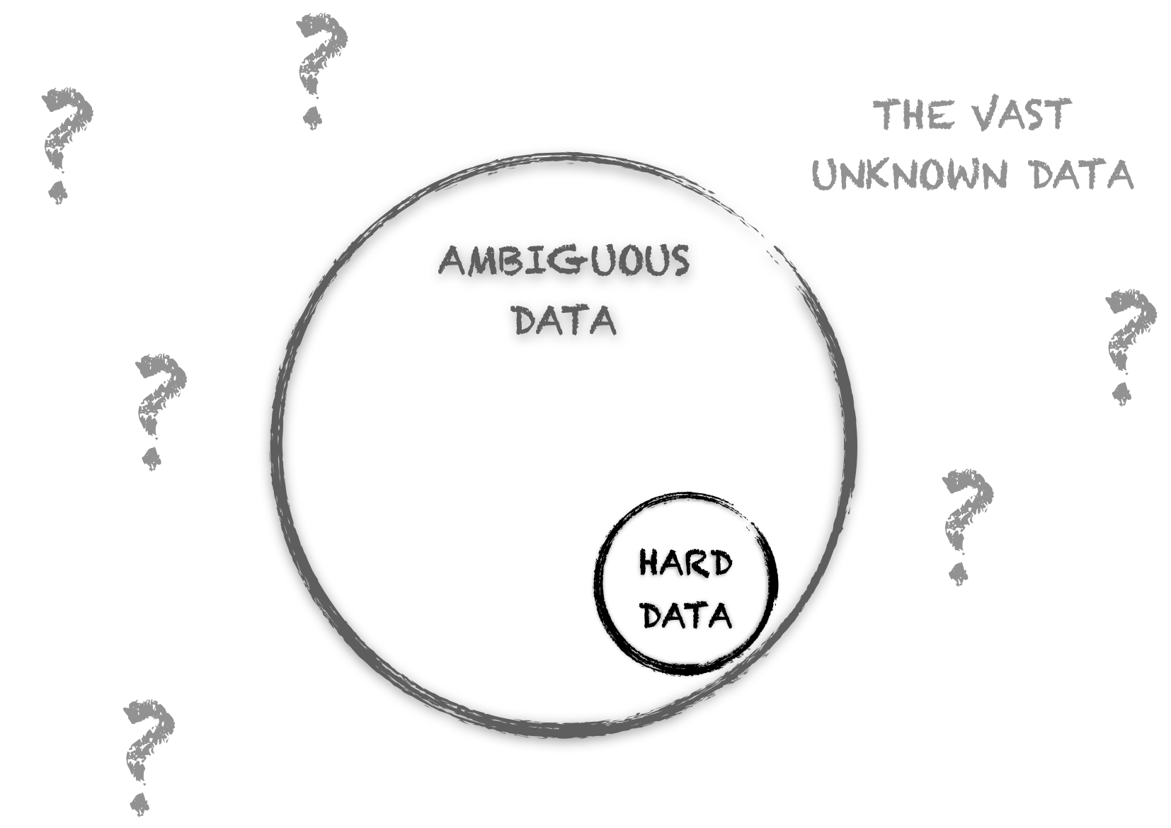 Limits of Data-Driven Product Management