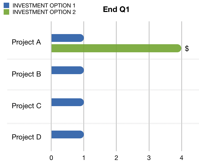 Hyper-Focused Product Investments Drives Significantly Better Results