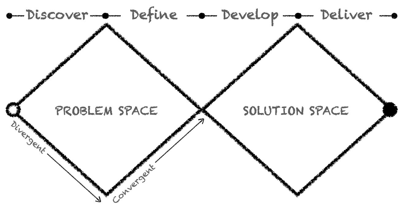 Double-Diamond Design Process Model