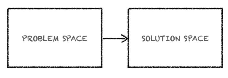 Problem Space vs Solution Space