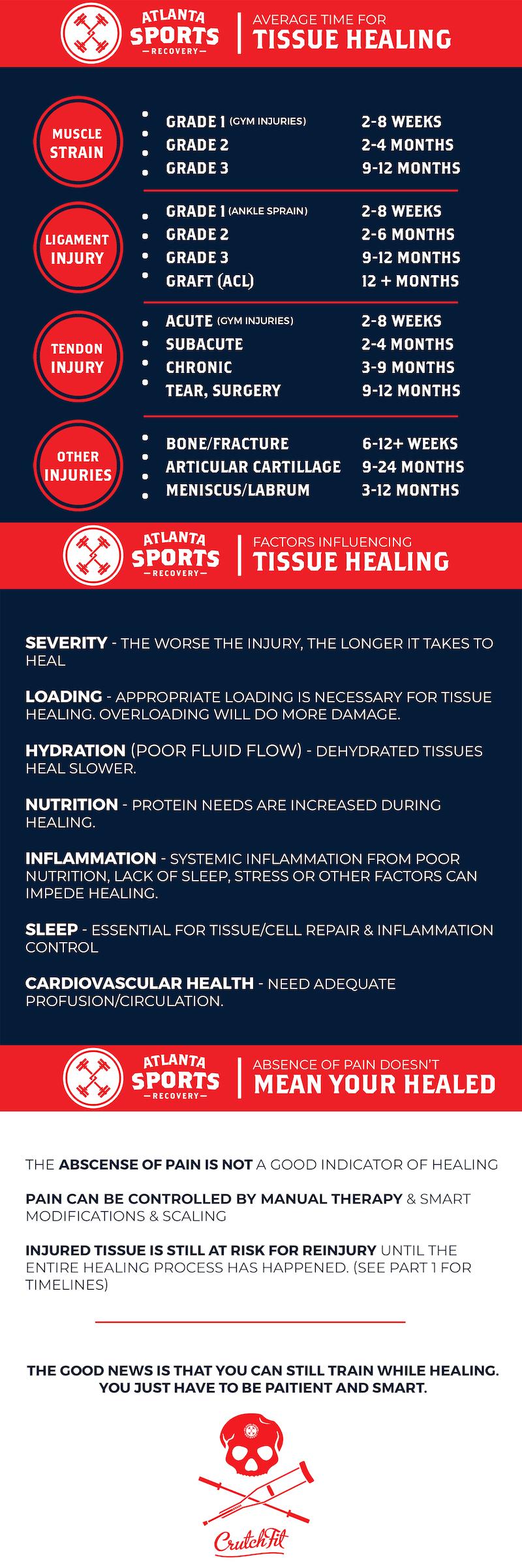 tissue healing timeline